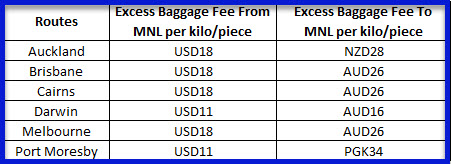 Excess-Baggage-Fee-Philippines-to-Australia-New-Zealand-Port-Moresby